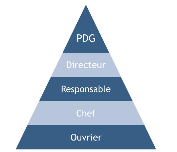 Le management libéré : le modèle parfait pour diriger sa startup ?