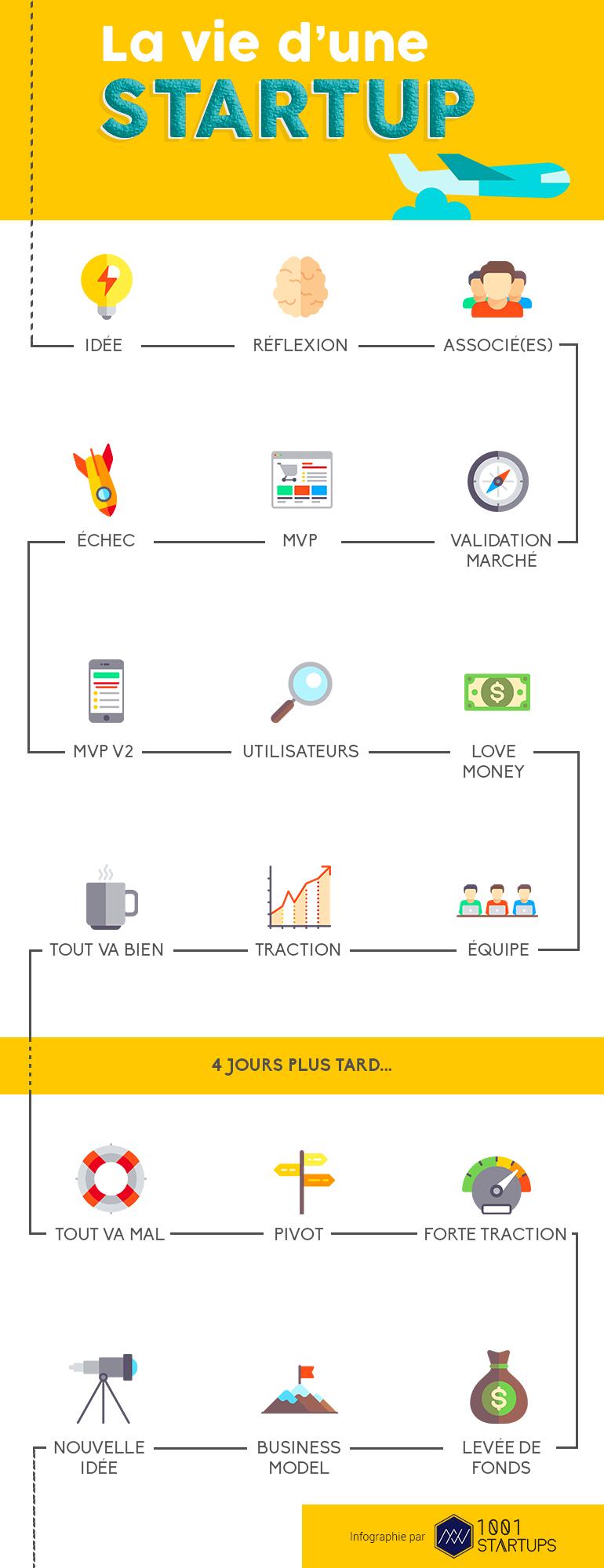Infographie entrepreneur la vie d 39 une start up for Idee start up 2016