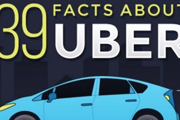 39 faits sur Uber choses à savoir sur uber