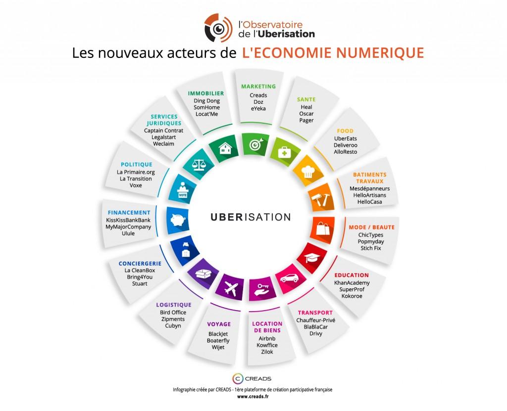 #Startup : 15 secteurs ubérisés | Wydden