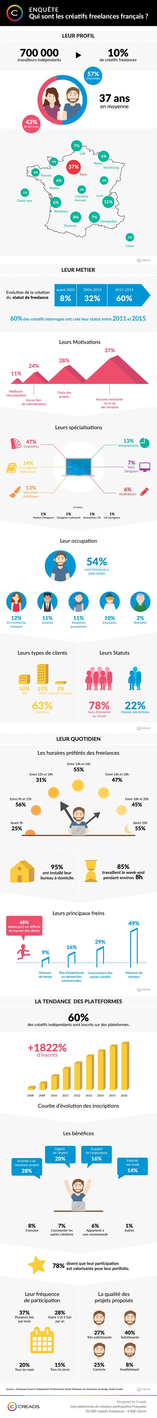 Freelances 20 statistiques à connaître