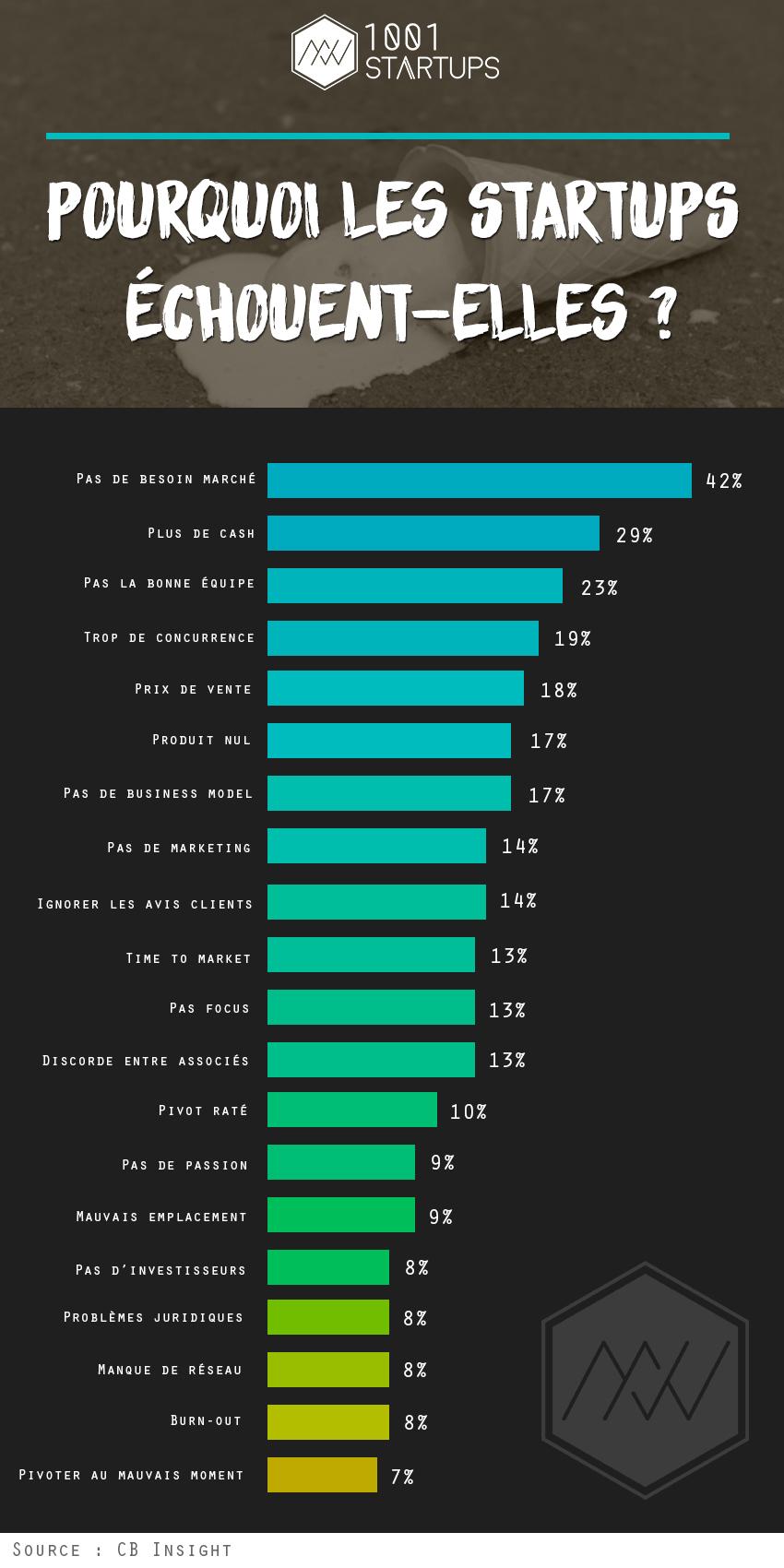 Infographie raisons échec startups