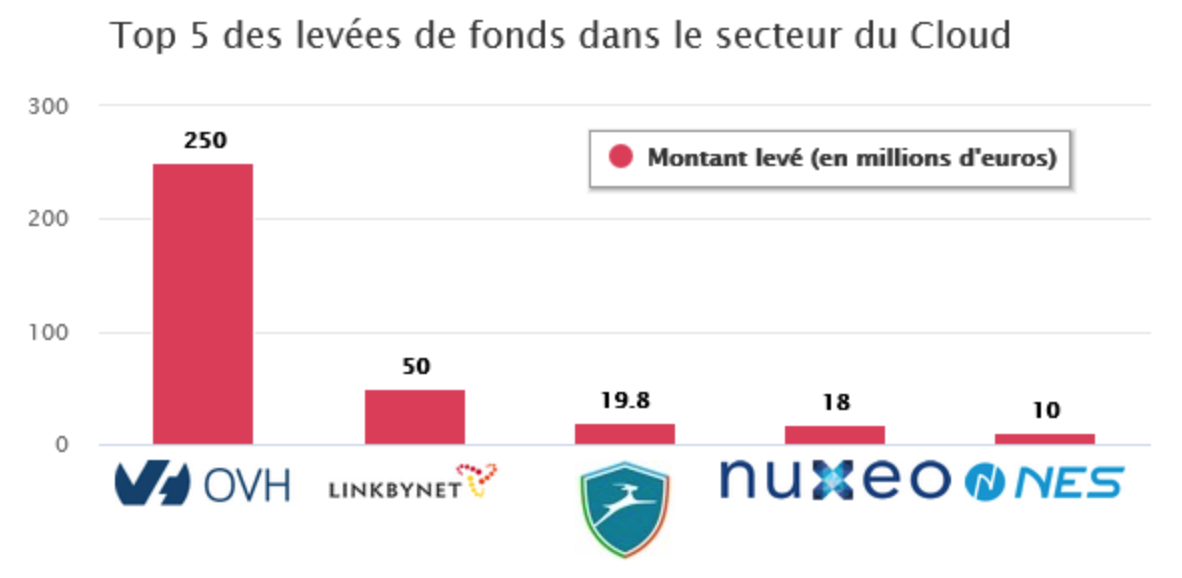 Levée de fonds Cloud 2016