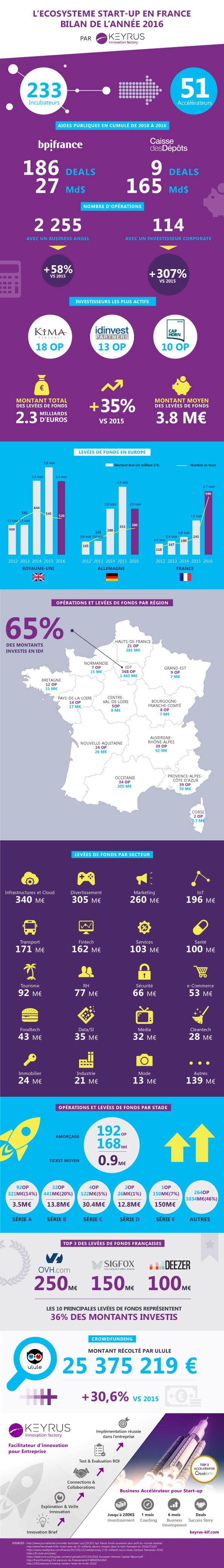 infographie chiffres startups en france