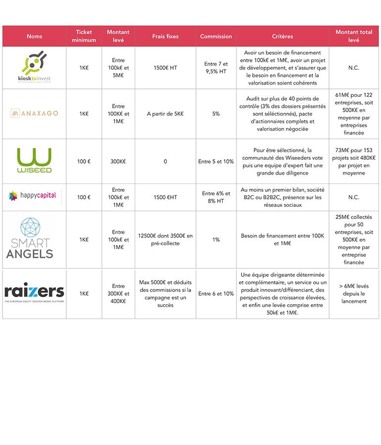 crowdfunding liste plateforme equity