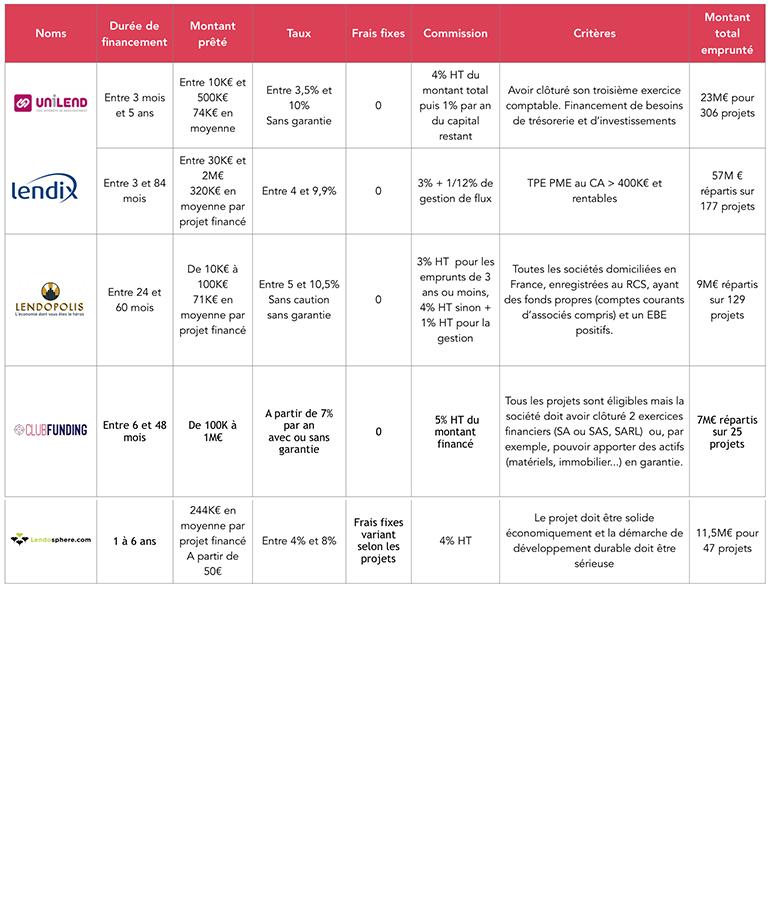 crowdfunding liste plateforme pret