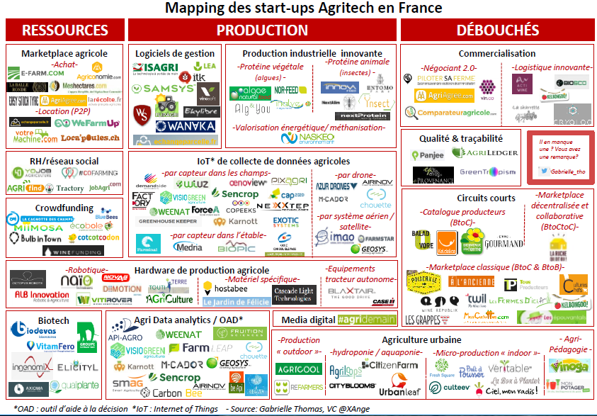 Mapping des start-up Agritech